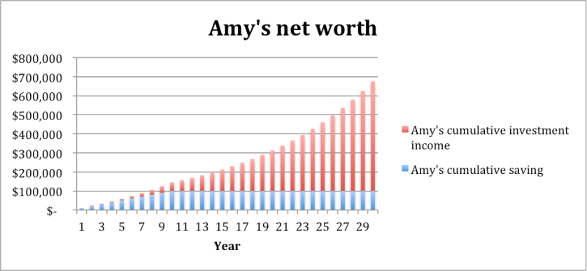 AmysNetWorth