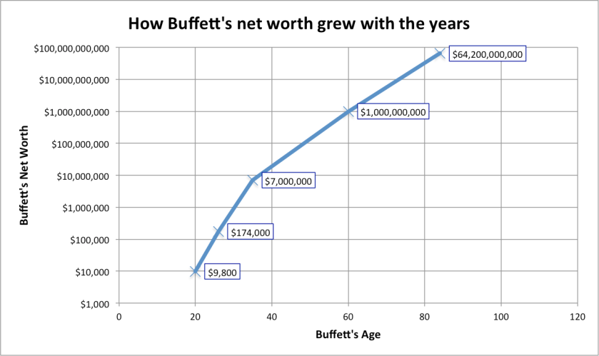 Buffett's net worth over time