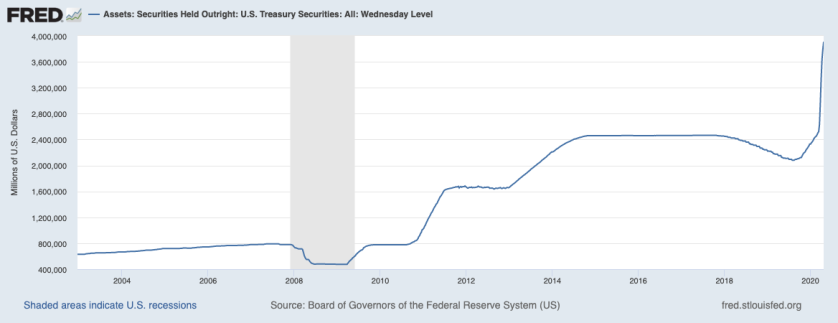 securities_held_by_Fed
